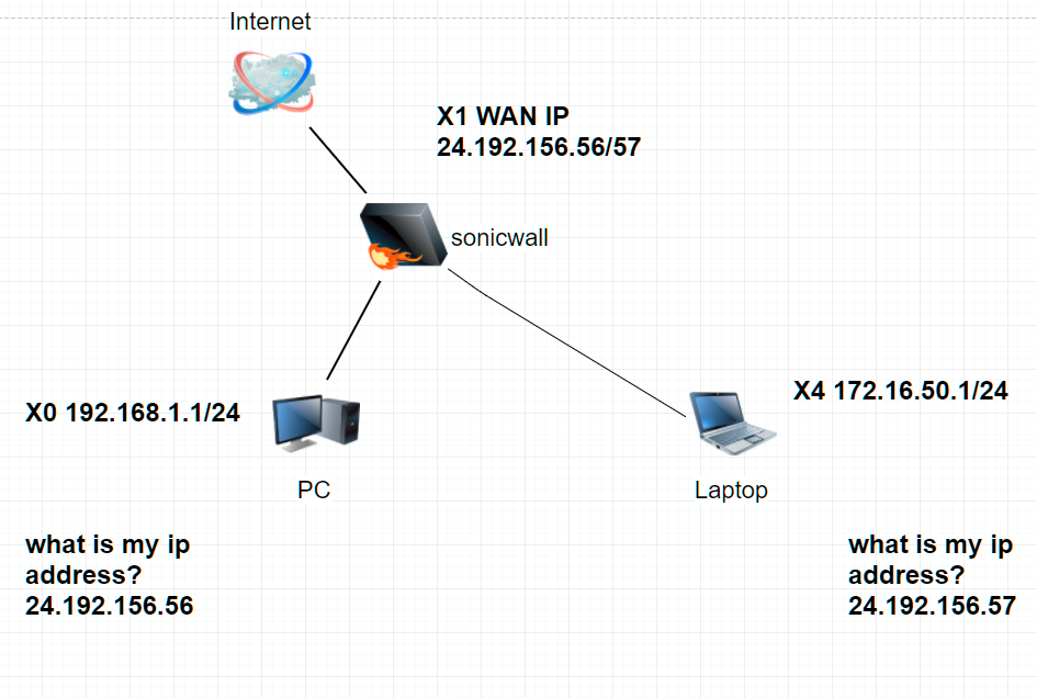 How to Configure Secondary IP Address on the Wan Interface